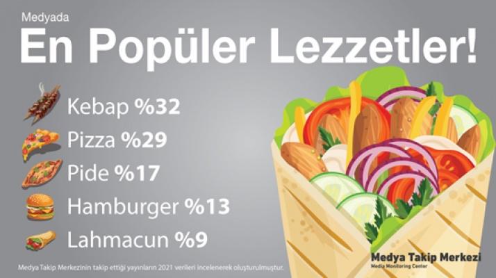 Kebap in hamburger out